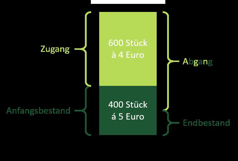 LIFO-Verfahren an einem einfach Beispiel