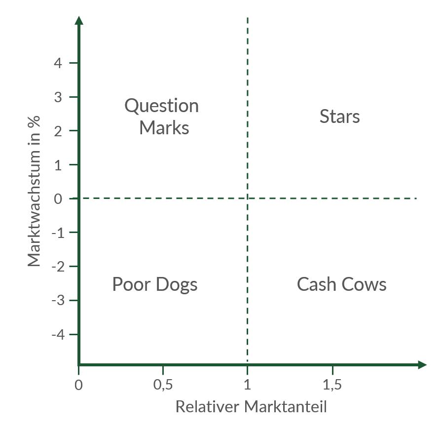 Die Bereiche der Portfolio Matrix in der Übersicht