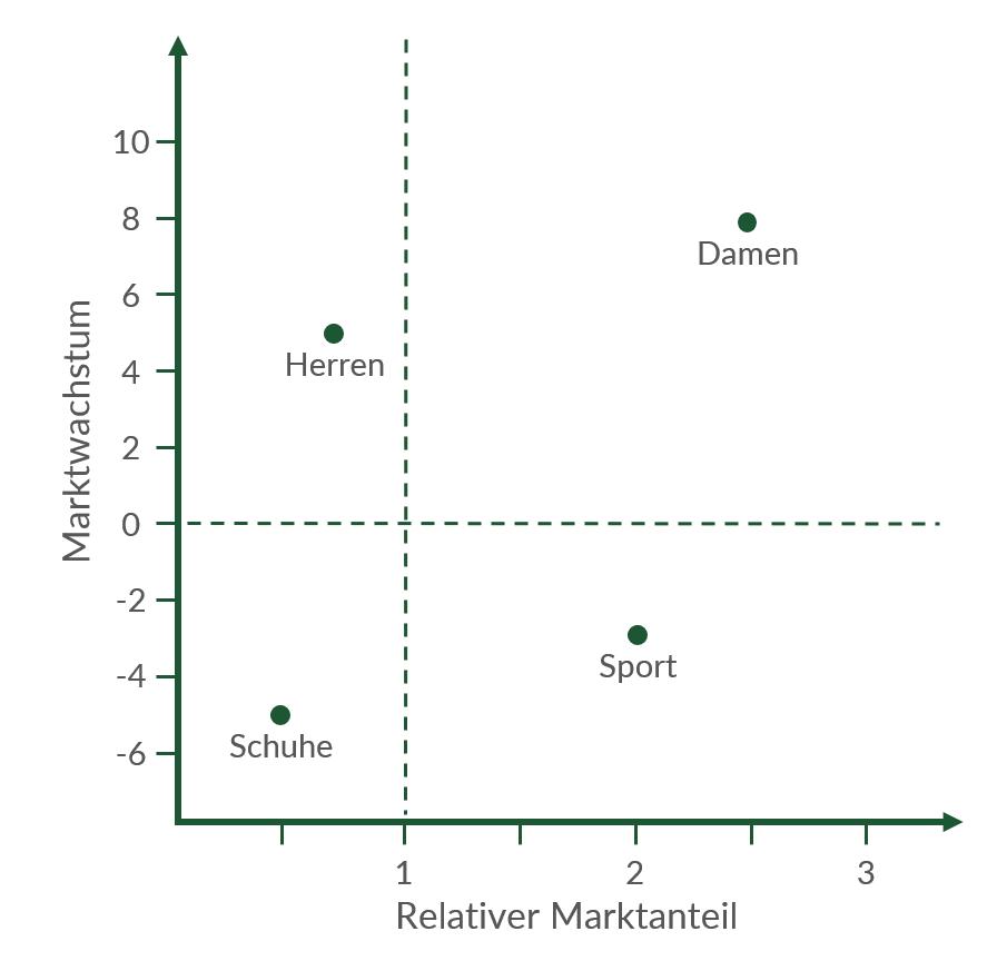 Portfolio-Analyse im Rechenbeispiel