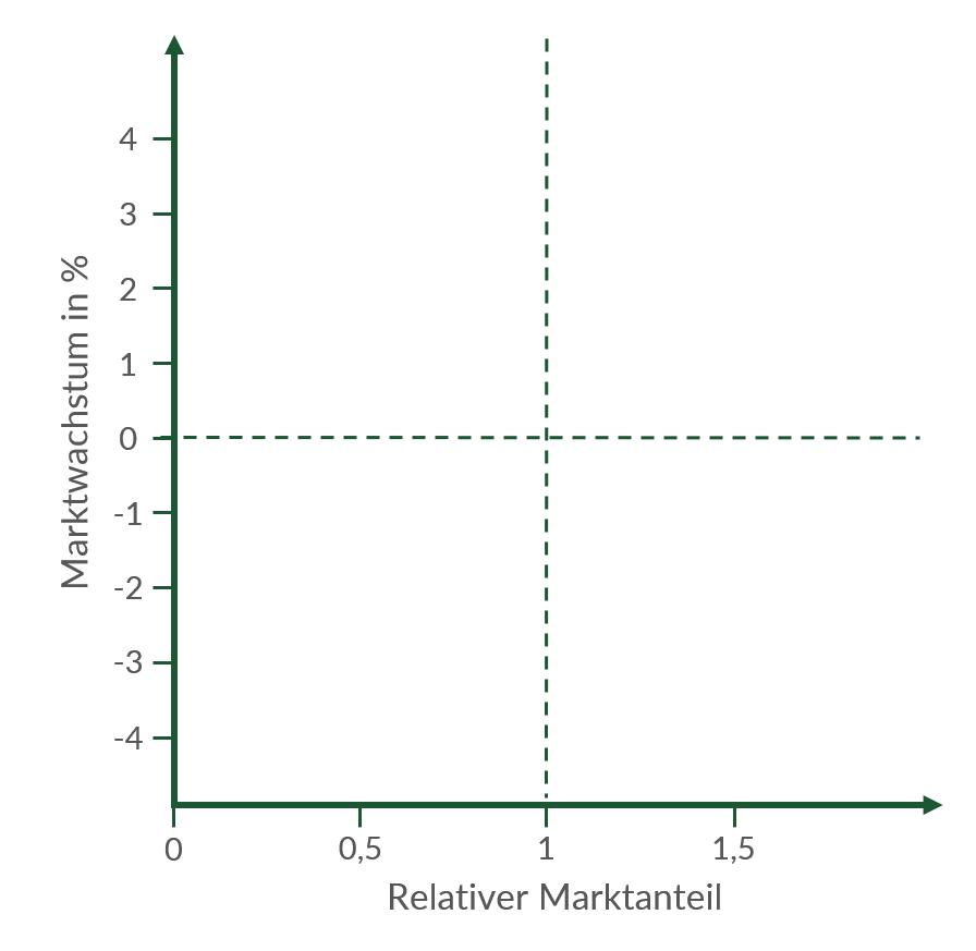 Einteilung der Portfolio-Matrix