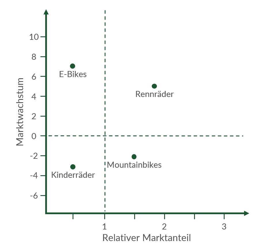 Komplexes Beispiel zur Portfolioanalyse