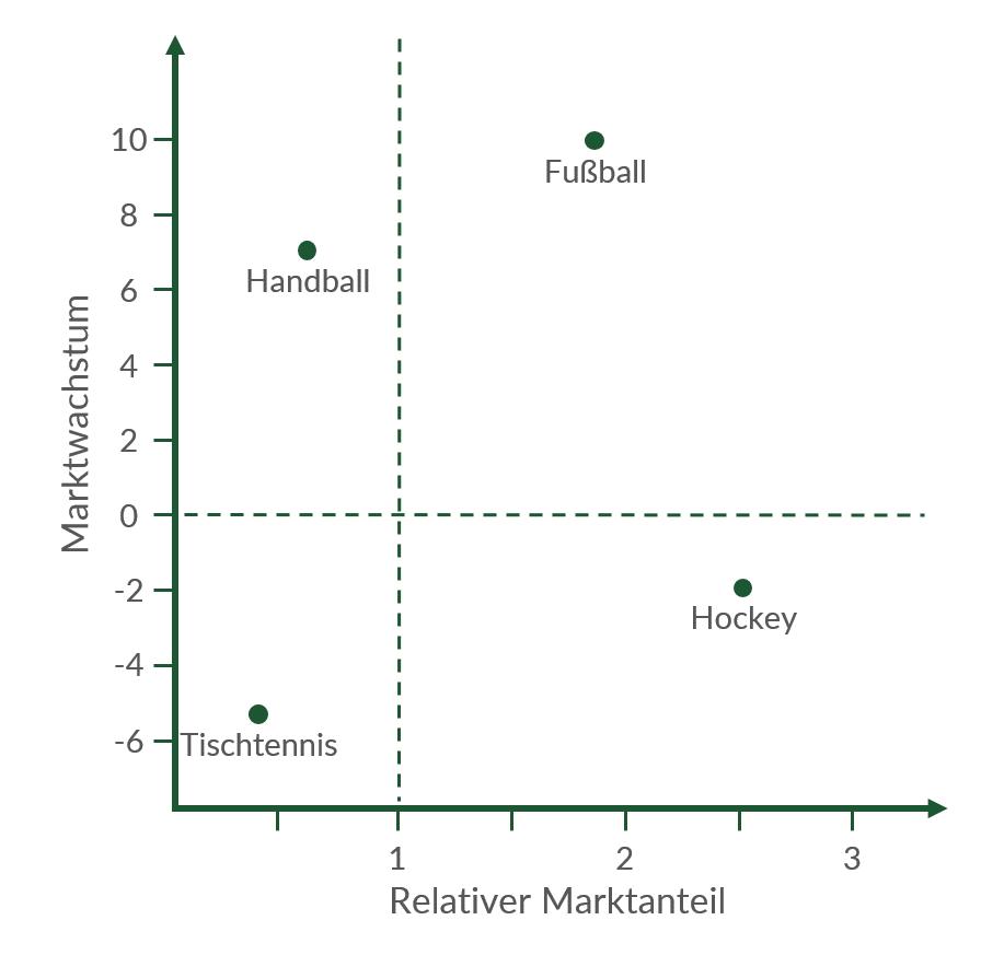 Rechenbeispiel zur Portfolio-Analyse