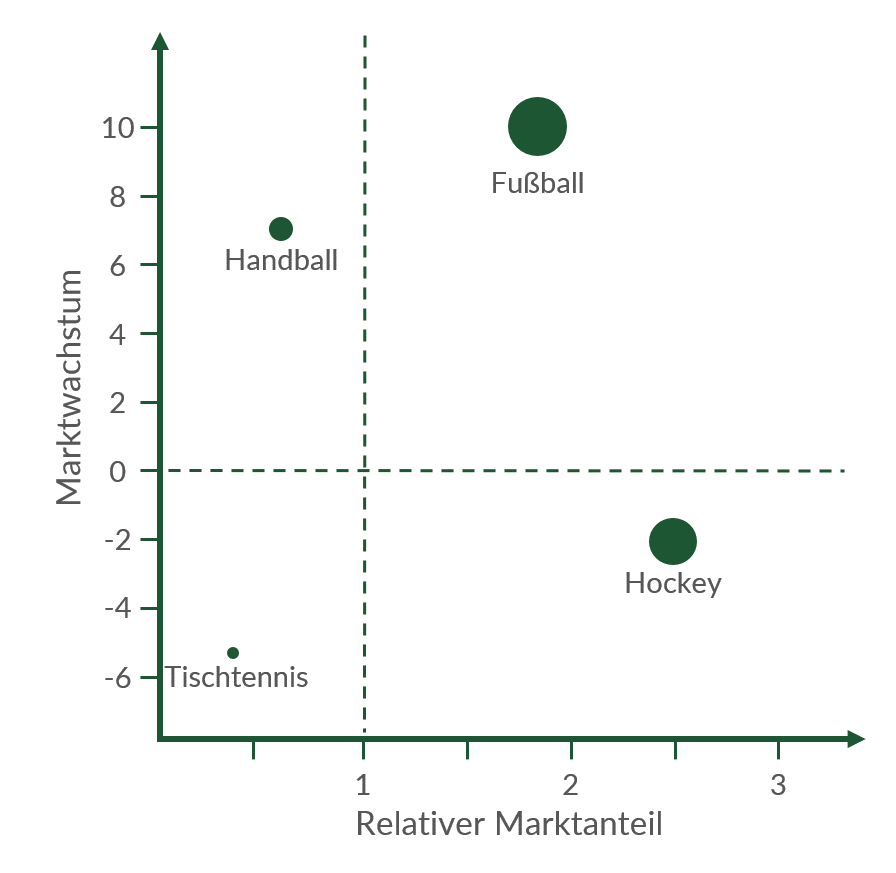 Umsätze in der Portfolio-Matrix