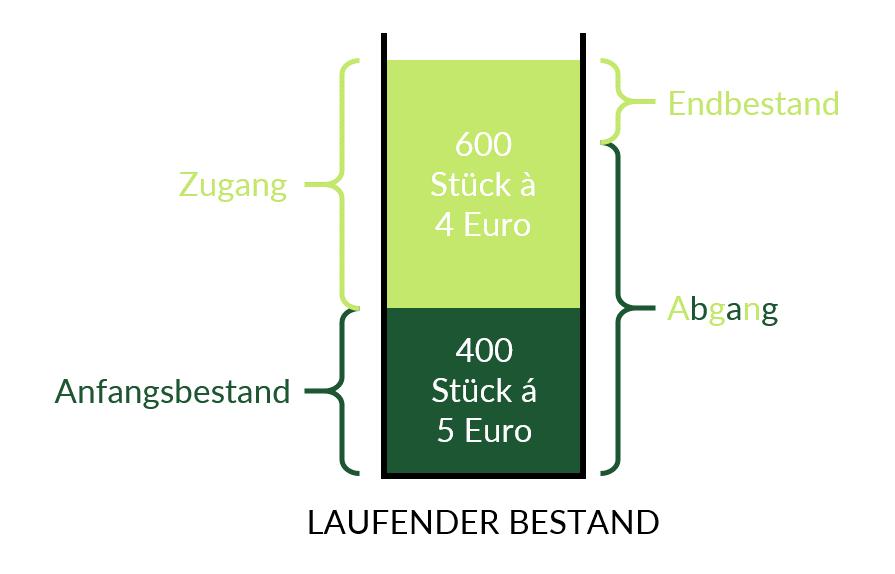 Einfaches Beispiel zur FIFO-Methode
