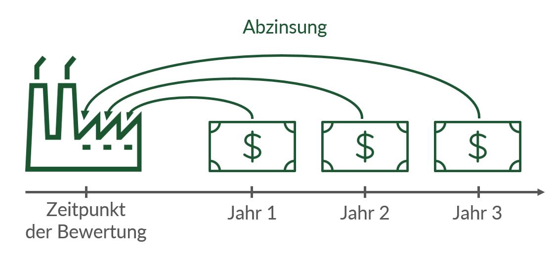 So funktioniert das Ertragswertverfahren: Die Gewinne der kommenden Jahre werden auf den heutigen Tag abgezinst. Die Summe ergibt den Unternehmenswert.