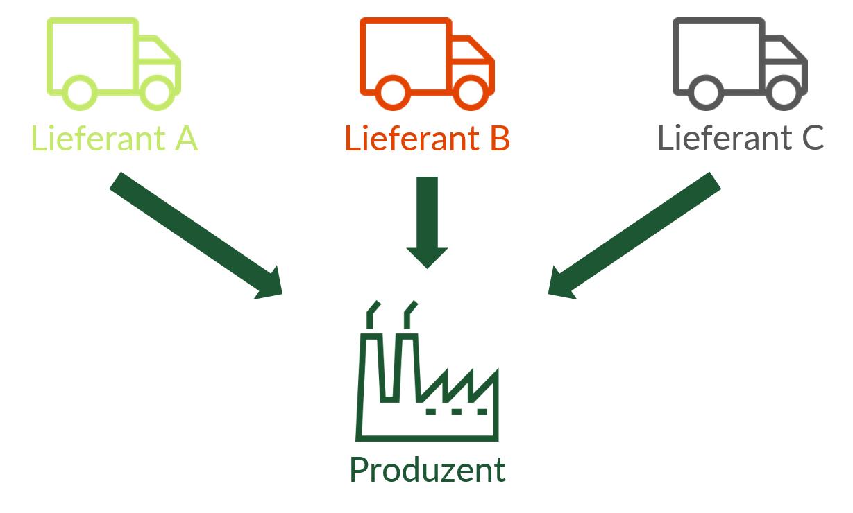 Beim Multiple Sourcing werden die Waren bei verschiedenen Lieferanten bezogen.