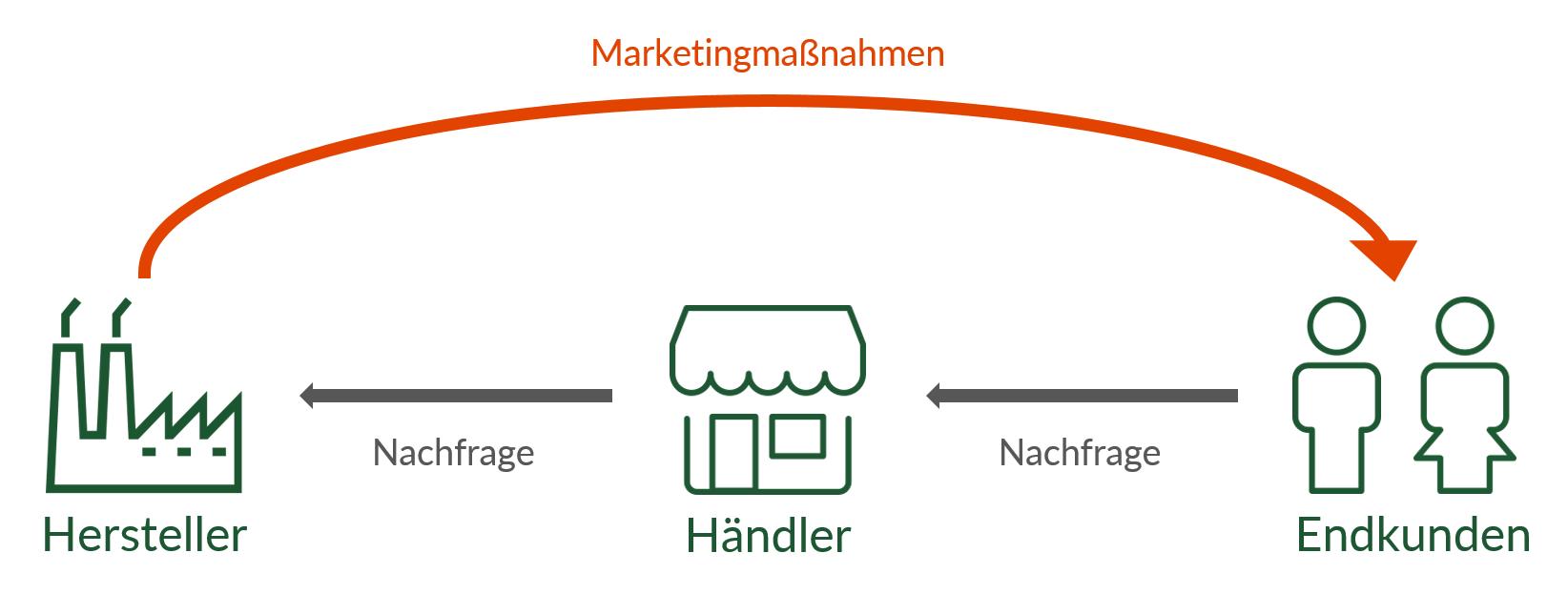 """Das Pull-Prinzip: Durch die Marketingmaßnahmen des Herstellers wird ein Bedarf beim Endkunden erzeugt, der das Produkt anschließend in das Sortiment des Händlers """"zieht""""."""