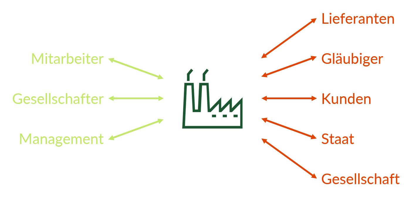 Hier siehst du alle wichtigen Stakeholder eines Unternehmens. Hellgrüne Gruppen zählen zu den internen, rote Gruppen zu den externen Stakeholdern.