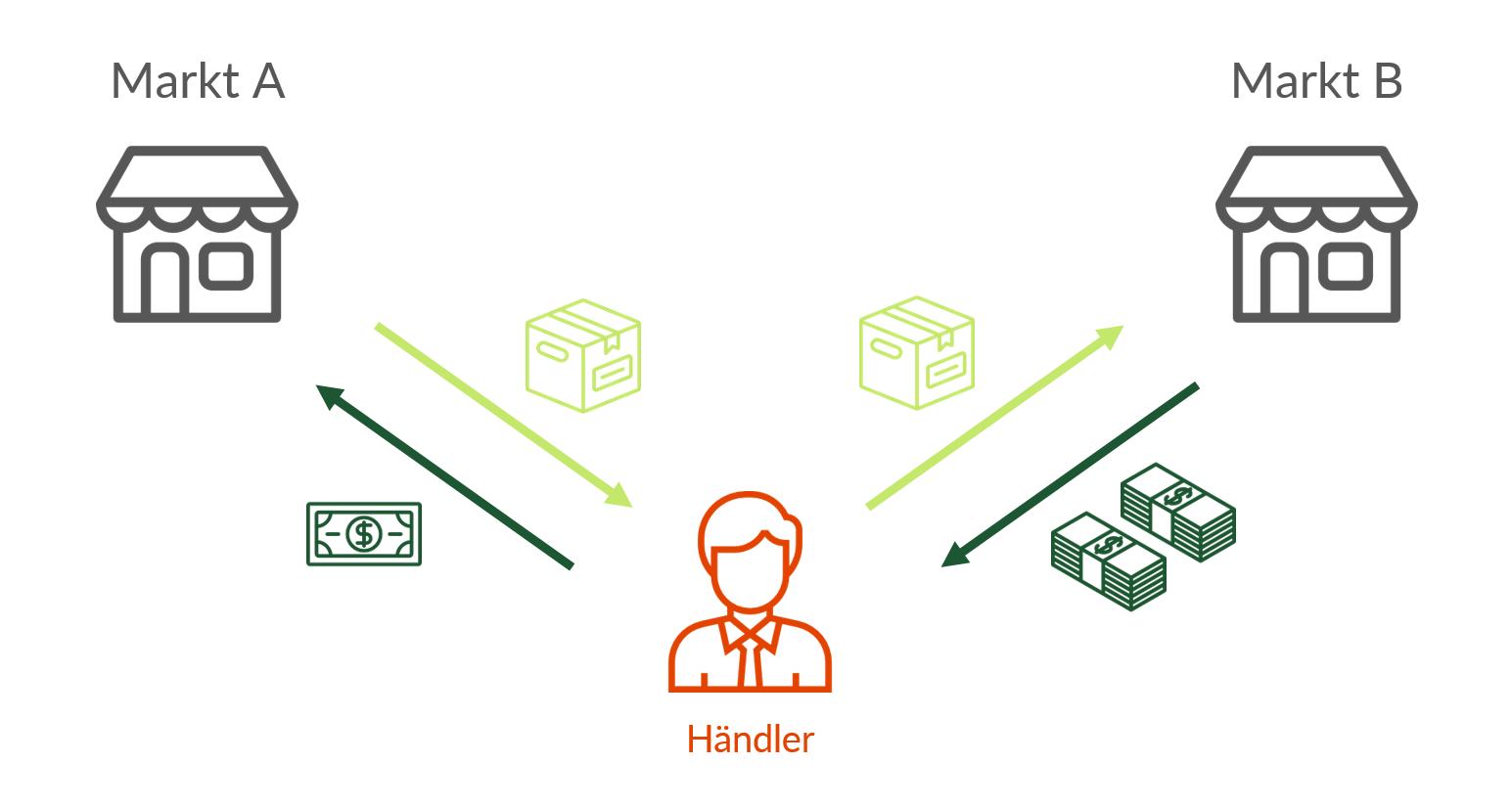 So funktioniert Arbitrage: Der Händler kauft auf Markt A ein Produkt zum günstigen Preis (linke Seite). Gleichzeitig verkauft er das Produkt auf dem Markt B, wo er einen höheren Preis erzielen kann (rechte Seite).