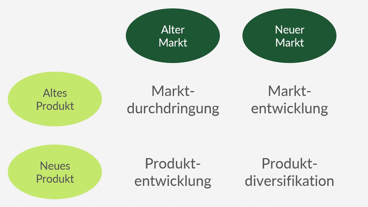 Die Ansoff-Matrix zeigt vier verschiedene Wachstumsstrategien auf.