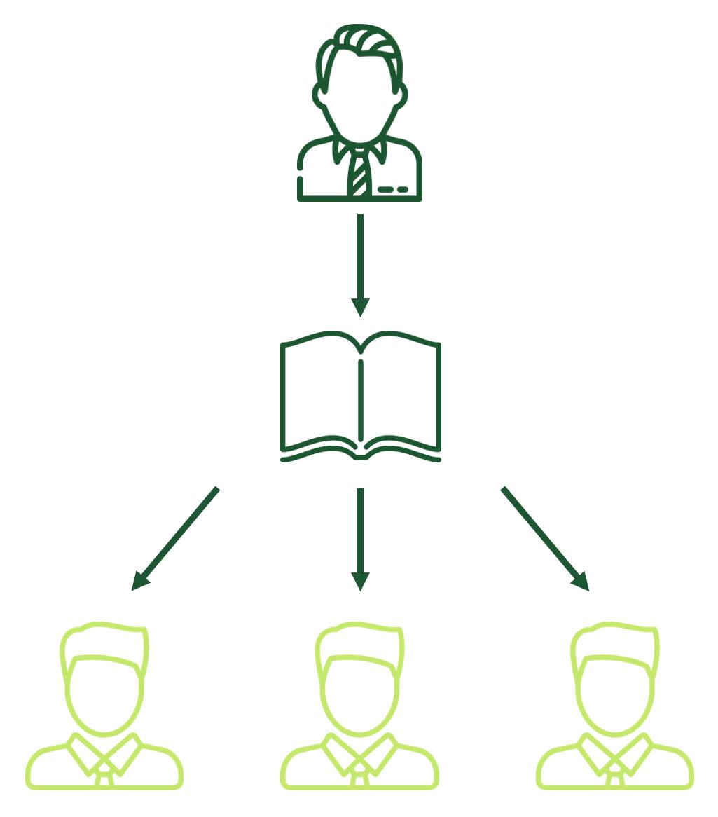 Beim Management by Decision Rules stellt der Vorgesetzte ein Regelwerk zur Verfügung, an dem sich alle Mitarbeiter orientieren können.