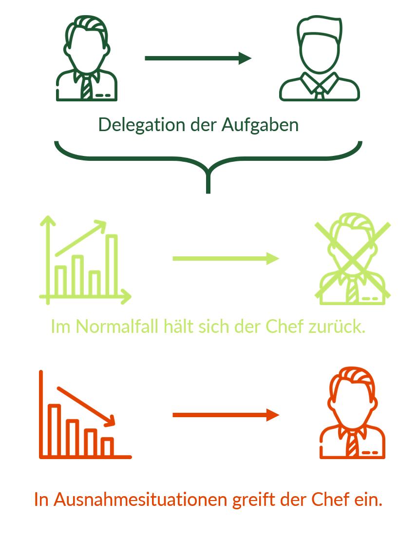 Auch beim Management by Exception werden ganze Aufgabenbereiche delegiert. Das Besondere: Der Vorgesetzte greift nur in Ausnahmefällen ein und lässt ansonsten viel Spielraum.