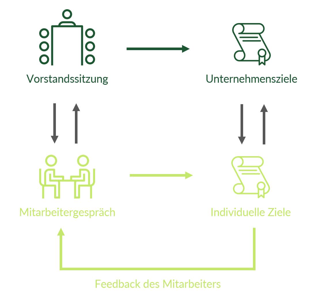 Beim Management by Objectives werden auf allen Ebenen konkrete Ziele vereinbart, die aufeinander aufbauen. Jeder Mitarbeiter kann im persönlichen Gespräch fachliches Feedback äußern.