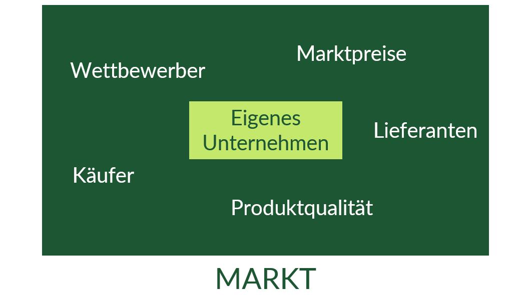 Schon einfache Grafiken (hier die wichtigsten Informationsquellen im Marketing) helfen dir bei der gezielten Prüfungsvorbereitung.