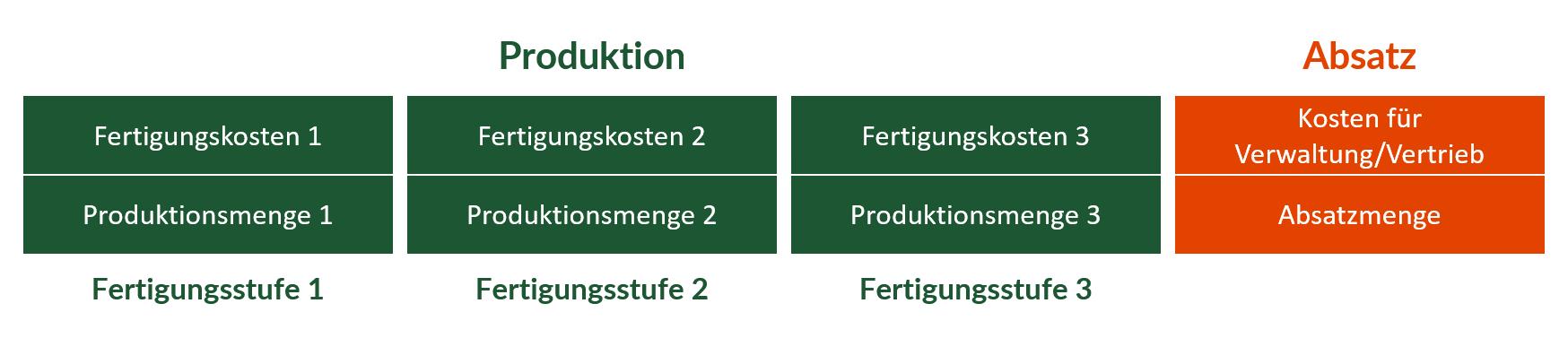 Einstufige Zweistufige Und Mehrstufige Divisionskalkulation