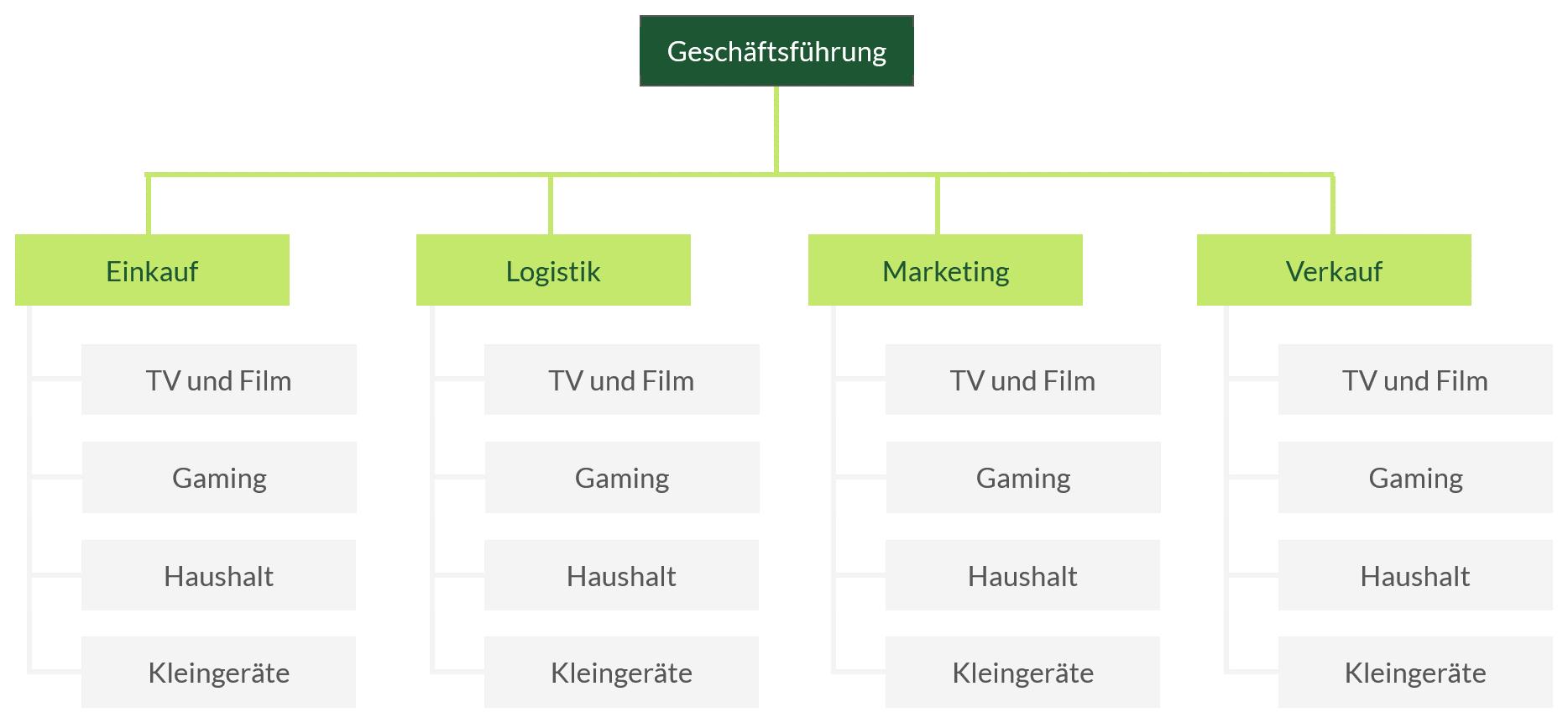Aufbauorganisation Definition Organigramme Mit Video 9
